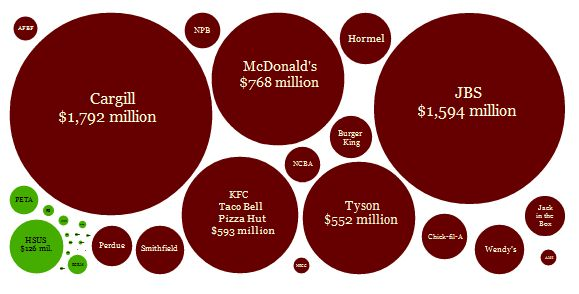 meat industry advertising chart