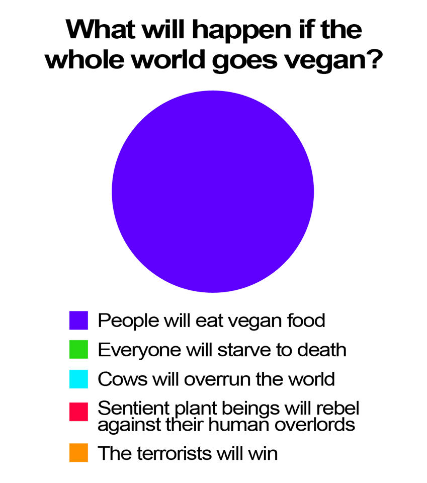 vegan pie chart