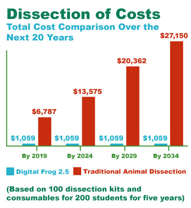 dissection costs