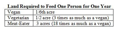 Land Required For Meat Eaters